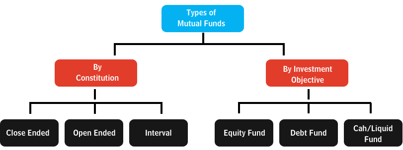 Invest Angles | Mutual Funds India | Investment Plans | Tax Saving